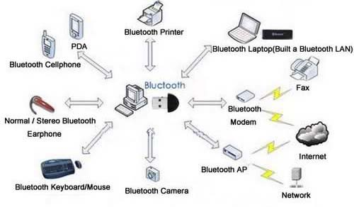 computer-with-bluetooth